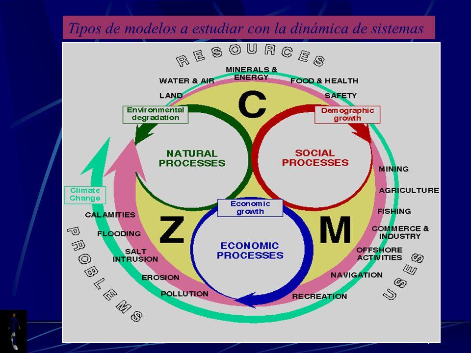 7 Tipos de modelos a estudiar con la dinámica de sistemas