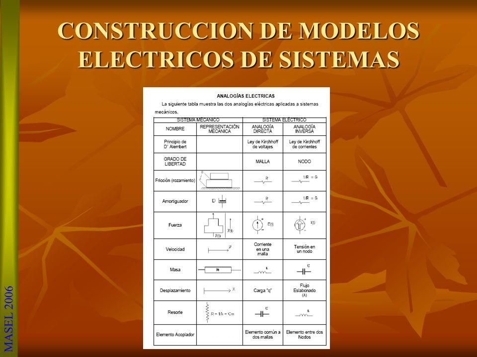 MASEL 2006 Para cualquier sistema mecánico se puede desarrollar un modelo matemático, aplicando al sistema las leyes de Newton. En el modelado matemát