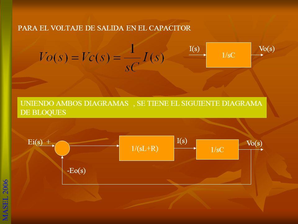 OBTENER LA FT DEL VOLTAJE DE SALIDA ENTRE EL VOLTAJE DE ENTRADA. 1) SE OBTIENEN LAS ECUACIONES DE VOLTAJES POR LEYES DE KIRCHOFF Ei(s) + 1/(sL+R) -Eo(