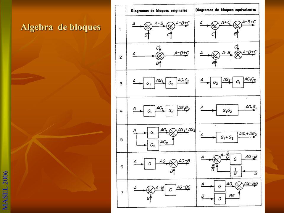 MASEL 2006 I(s) 1/sC Vo(s) Ei(s) + 1/(sL+R) -Eo(s) PARA EL VOLTAJE DE SALIDA EN EL CAPACITOR 1/sC I(s)Vo(s) UNIENDO AMBOS DIAGRAMAS, SE TIENE EL SIGUI