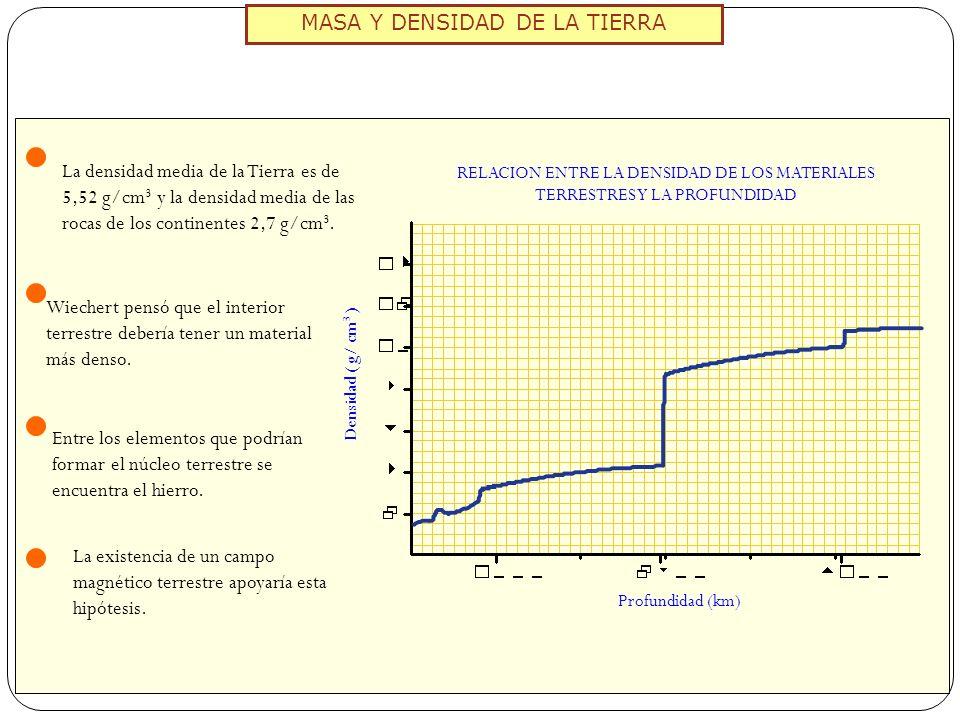 MASA Y DENSIDAD DE LA TIERRA RELACION ENTRE LA DENSIDAD DE LOS MATERIALES TERRESTRES Y LA PROFUNDIDAD Profundidad (km) Densidad ( g/ cm 3 ) La densida