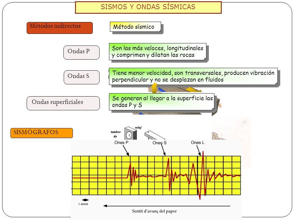 SISMOS Y ONDAS SÍSMICAS Métodos indirectos Método sísmico Ondas P Son las más veloces, longitudinales y comprimen y dilatan las rocas Ondas P direcció