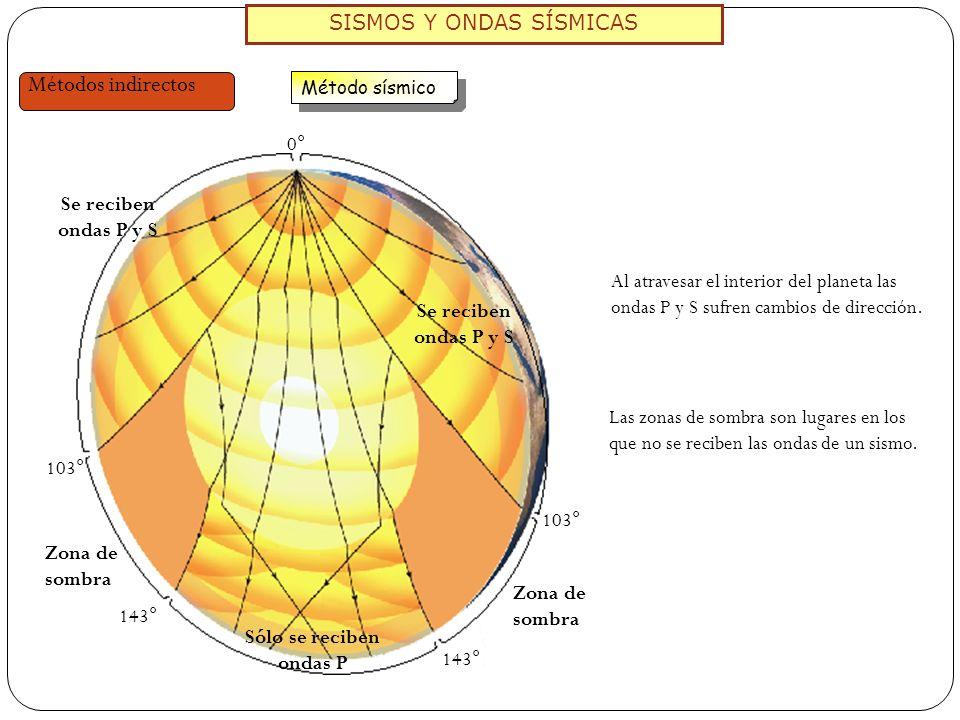SISMOS Y ONDAS SÍSMICAS Métodos indirectos Método sísmico Al atravesar el interior del planeta las ondas P y S sufren cambios de dirección. 0° 143° 10