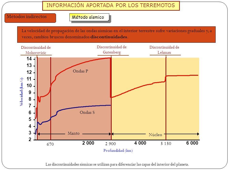INFORMACIÓN APORTADA POR LOS TERREMOTOS Métodos indirectos Método sísmico La velocidad de propagación de las ondas sísmicas en el interior terrestre s