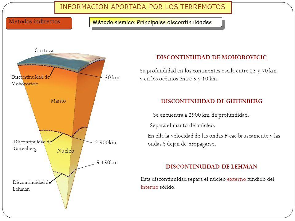 INFORMACIÓN APORTADA POR LOS TERREMOTOS Métodos indirectos Método sísmico: Principales discontinuidades Corteza Manto Núcleo 30 km 2 900km Discontinui