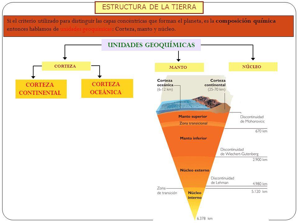 ESTRUCTURA DE LA TIERRA Si el criterio utilizado para distinguir las capas concéntricas que forman el planeta, es la composición química entonces habl