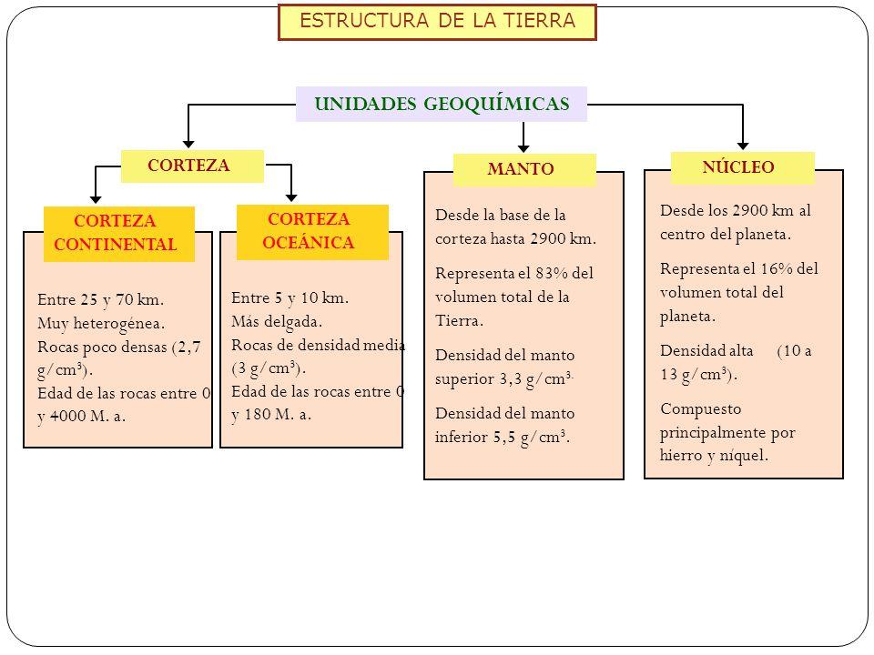ESTRUCTURA DE LA TIERRA Entre 25 y 70 km. Muy heterogénea. Rocas poco densas (2,7 g/cm 3 ). Edad de las rocas entre 0 y 4000 M. a. Entre 5 y 10 km. Má