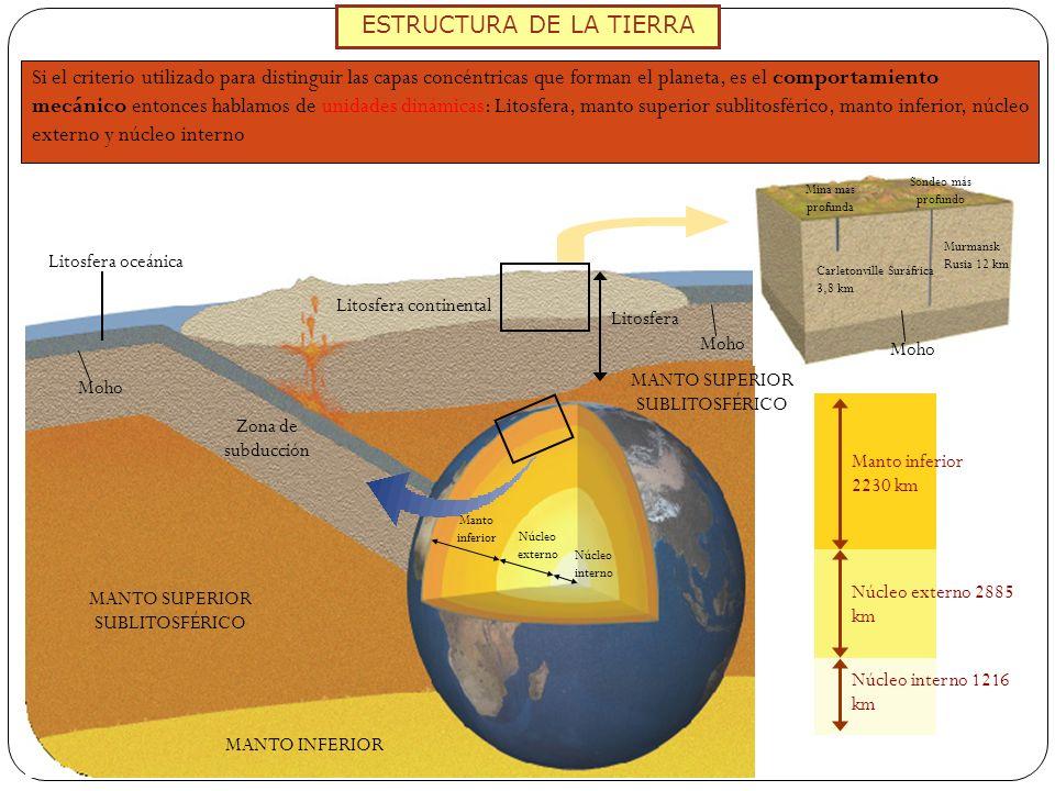 ESTRUCTURA DE LA TIERRA Si el criterio utilizado para distinguir las capas concéntricas que forman el planeta, es el comportamiento mecánico entonces