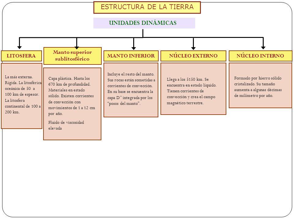 ESTRUCTURA DE LA TIERRA LITOSFERANÚCLEO EXTERNO Manto superior sublitosférico MANTO INFERIORNÚCLEO INTERNO La más externa. Rígida. La litosférica oceá