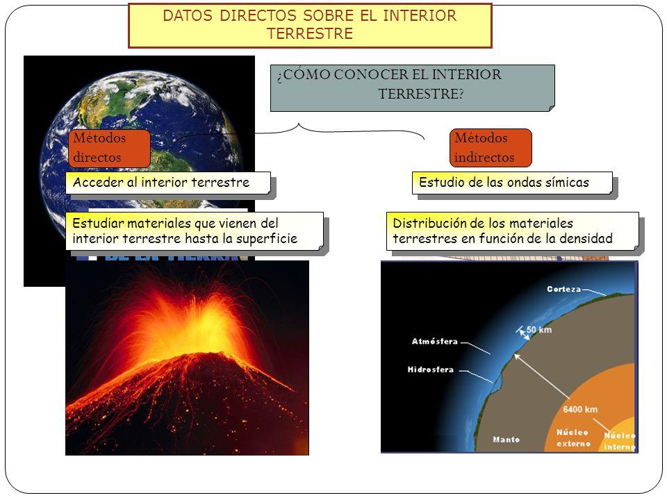 DATOS DIRECTOS SOBRE EL INTERIOR TERRESTRE ¿CÓMO CONOCER EL INTERIOR TERRESTRE? Métodos directos Métodos indirectos Acceder al interior terrestre Estu