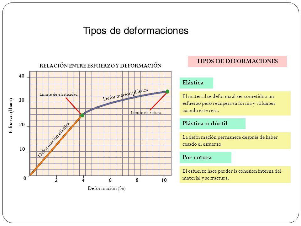 Tipos de deformaciones 0 246810 20 30 40 RELACIÓN ENTRE ESFUERZO Y DEFORMACIÓN Deformación (%) Esfuerzo (kbars) TIPOS DE DEFORMACIONES Elástica Plásti