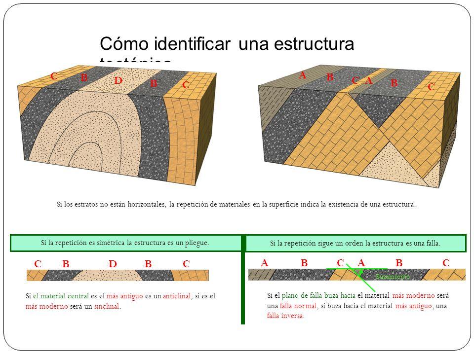Cómo identificar una estructura tectónica CACBBA Si los estratos no están horizontales, la repetición de materiales en la superficie indica la existen