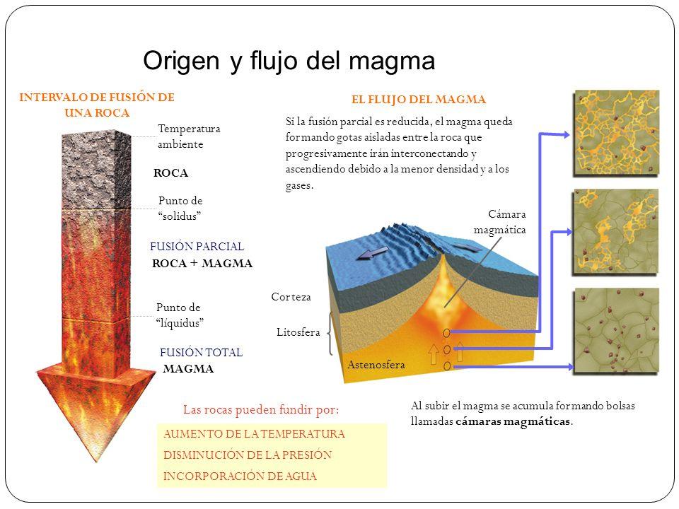 Origen y flujo del magma INTERVALO DE FUSIÓN DE UNA ROCA ROCA ROCA + MAGMA MAGMA FUSIÓN TOTAL FUSIÓN PARCIAL Punto de líquidus Temperatura ambiente La