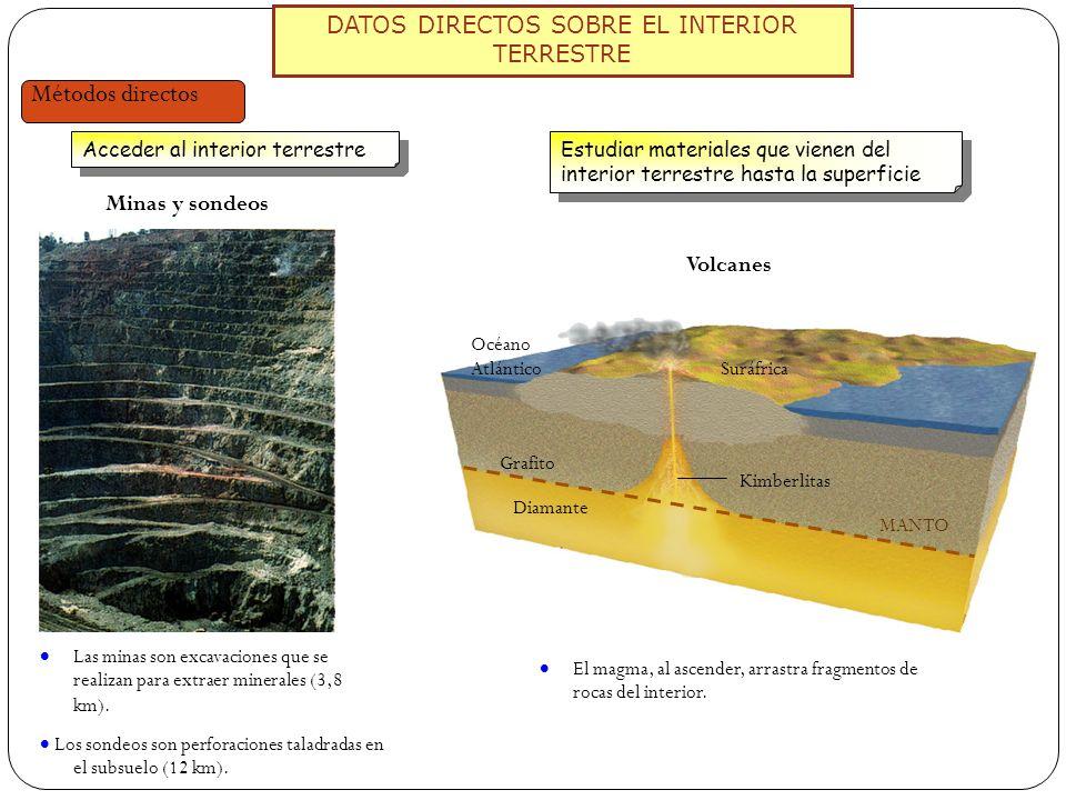 DATOS DIRECTOS SOBRE EL INTERIOR TERRESTRE Métodos directos Acceder al interior terrestre Las minas son excavaciones que se realizan para extraer mine