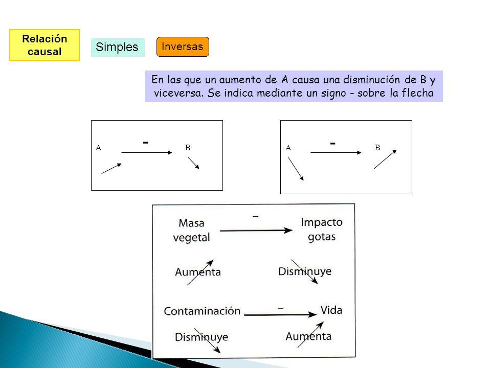 MODELOS DE SISTEMAS CAJA BLANCA Relación causal Conexiones causa-efecto entre las variables TIPOS Simples Influencia de un elemento sobre otro Complej