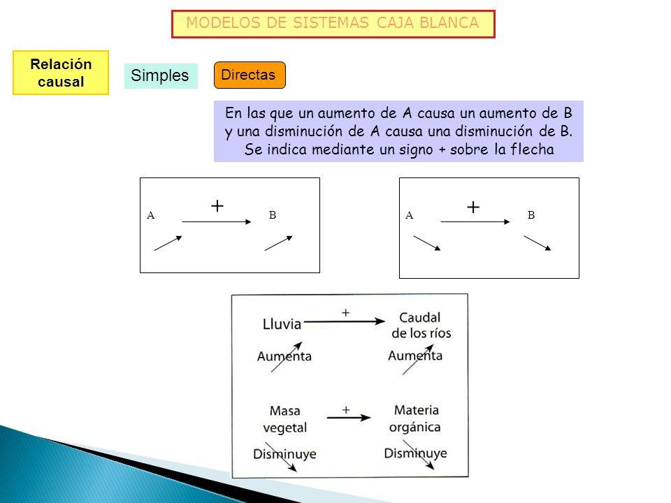 Relación causal Simples Inversas En las que un aumento de A causa una disminución de B y viceversa. Se indica mediante un signo - sobre la flecha A B