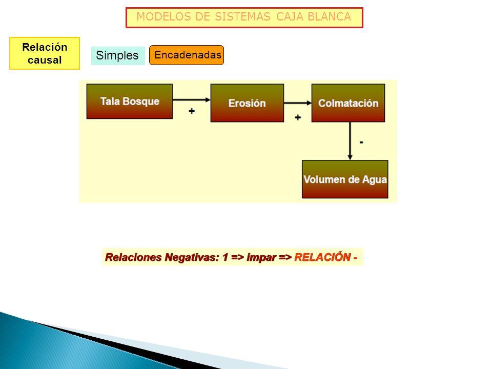 MODELOS DE SISTEMAS CAJA BLANCA Relación causal Simples Encadenadas Son cambios en cadena positivos o negativos o de diferentes signos. Para resumir s