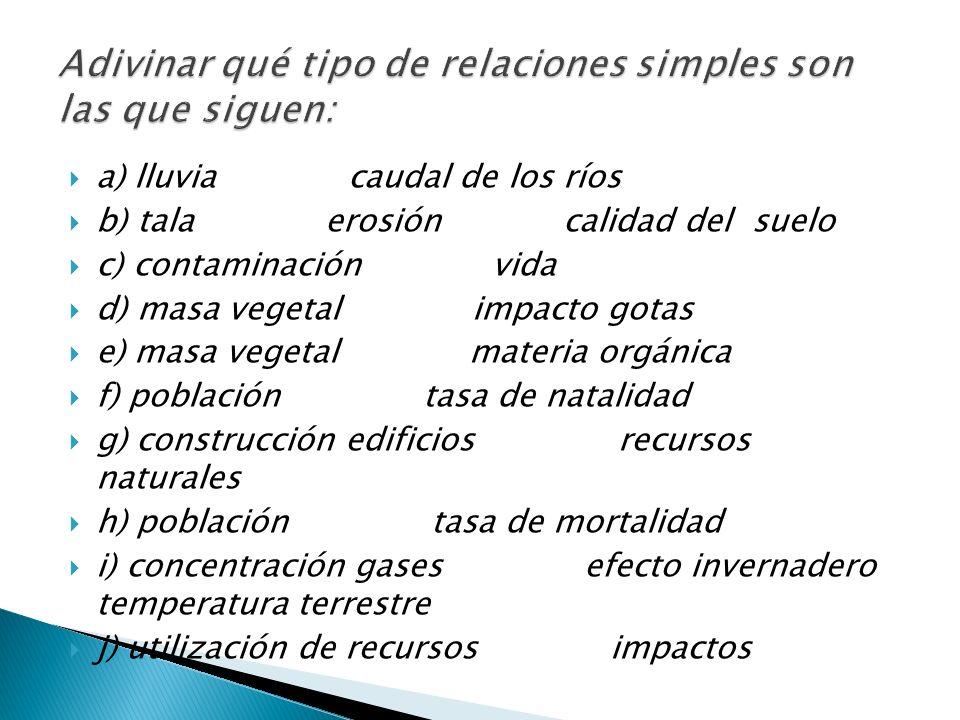 MODELOS DE SISTEMAS CAJA BLANCA Relación causal Complejas Lo normal es que los sistemas se regulen por ambos bucles Es el resultado combinado de ambos