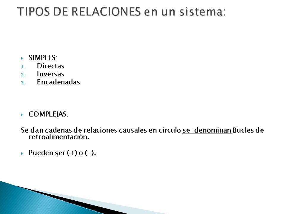 SIMPLES: 1.Directas 2. Inversas 3.