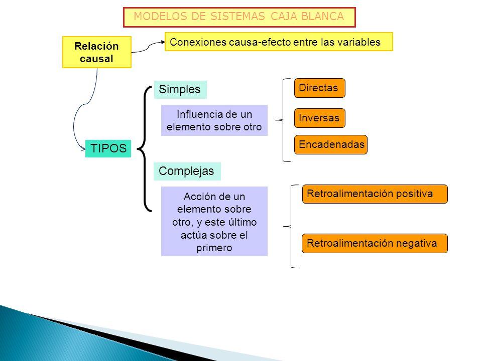 SIMPLES: 1. Directas 2. Inversas 3. Encadenadas COMPLEJAS: Se dan cadenas de relaciones causales en circulo se denominan Bucles de retroalimentación.