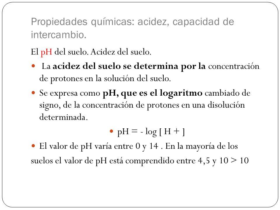 Propiedades químicas: acidez, capacidad de intercambio. El pH del suelo. Acidez del suelo. La acidez del suelo se determina por la concentración de pr