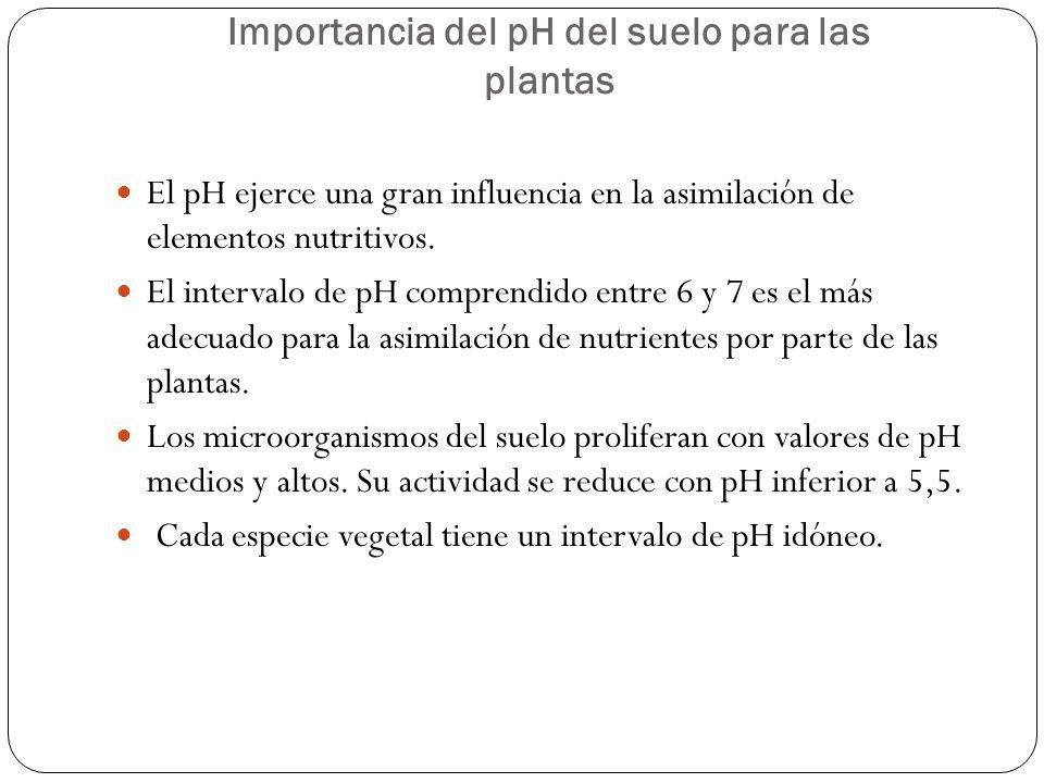 El pH ejerce una gran influencia en la asimilación de elementos nutritivos. El intervalo de pH comprendido entre 6 y 7 es el más adecuado para la asim