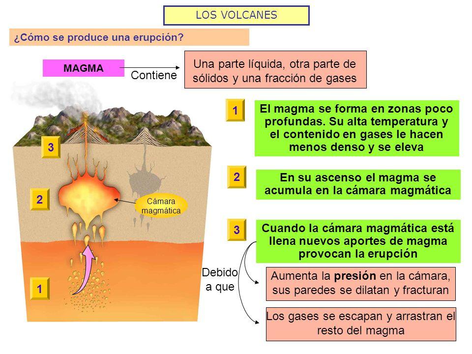LOS VOLCANES ¿Cómo se produce una erupción? MAGMA Una parte líquida, otra parte de sólidos y una fracción de gases Contiene 11 El magma se forma en zo