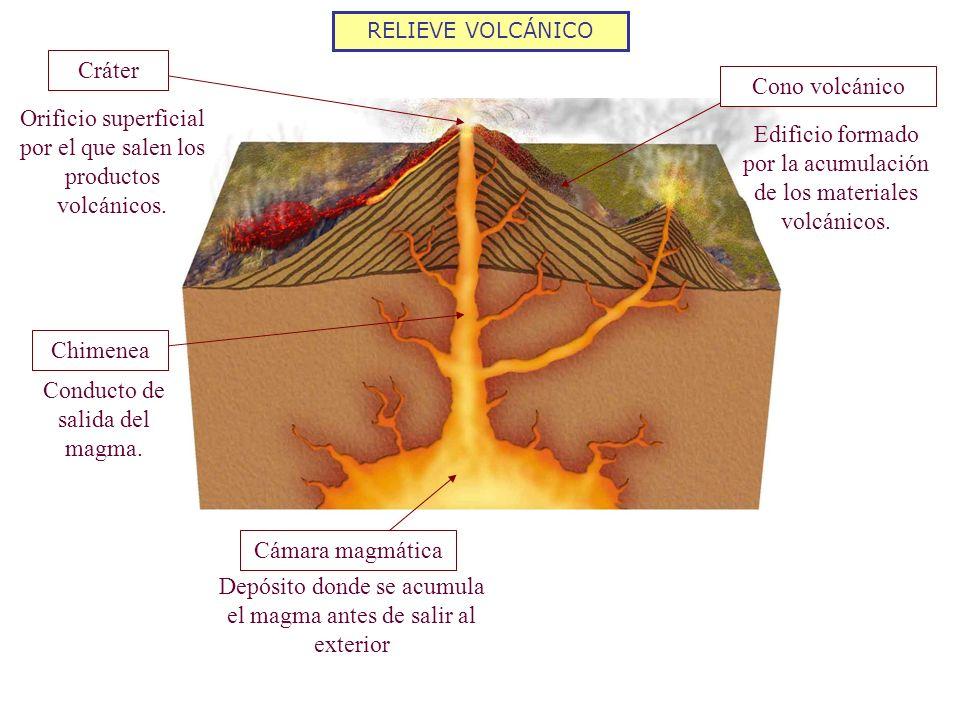 RELIEVE VOLCÁNICO Edificios volcánicos Dependen del tipo de materiales que expulse el volcán CONO DE PIROCLASTOS ESCUDO ESTRATOVOLCÁN Con poca altura y paredes muy empinadas ya que los piroclastos están sueltos Cono con base muy amplia, se forma por lava muy fluida Se alternan capas de piroclastos y coladas, le dan consistencia y alcanzan gran altura DOMO Edificio redondeado en forma de cúpula al solidificarse la lava muy viscosa en el cráter