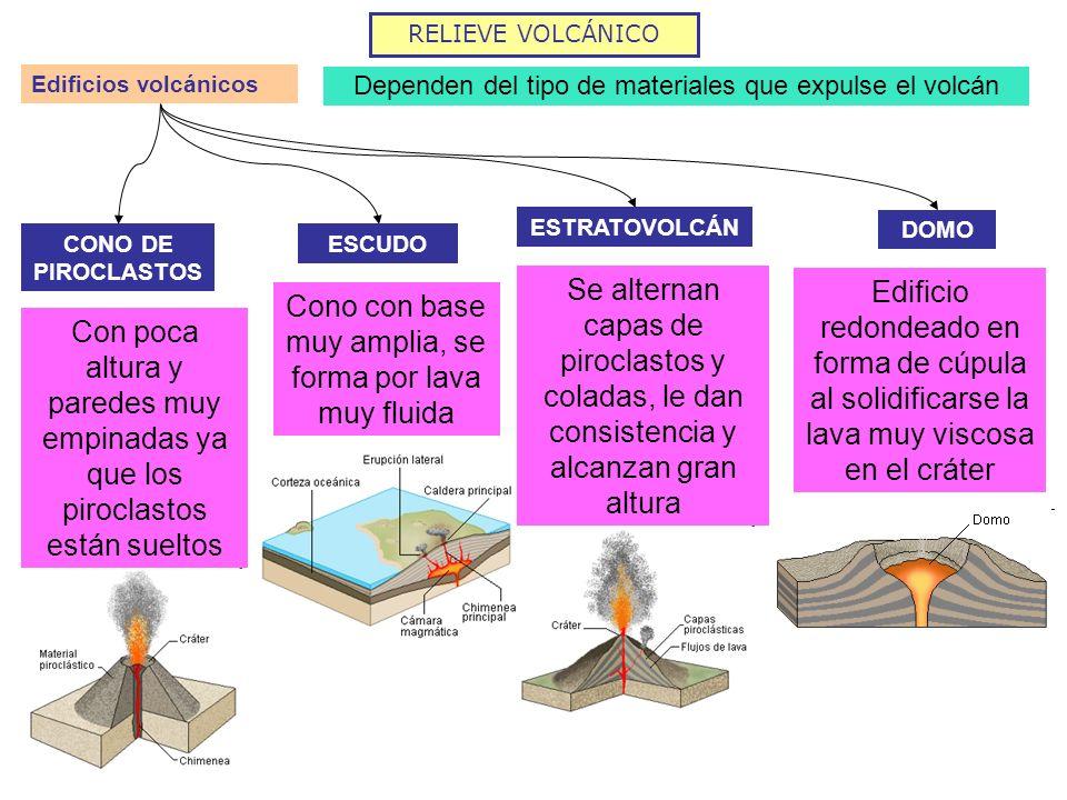 RELIEVE VOLCÁNICO Edificios volcánicos Dependen del tipo de materiales que expulse el volcán CONO DE PIROCLASTOS ESCUDO ESTRATOVOLCÁN Con poca altura