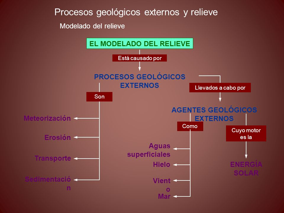 Procesos geológicos externos y relieve Modelado del relieve PROCESOS GEOLÓGICOS EXTERNOS Meteorización Erosión Transporte EL MODELADO DEL RELIEVE Sedi