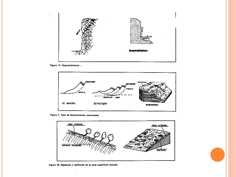 A VALANCHAS Movimientos rápidos de materiales mal clasificados (hay materiales de todos los tamaños mezclados) y sueltos. Pueden alcanzar grandes velo