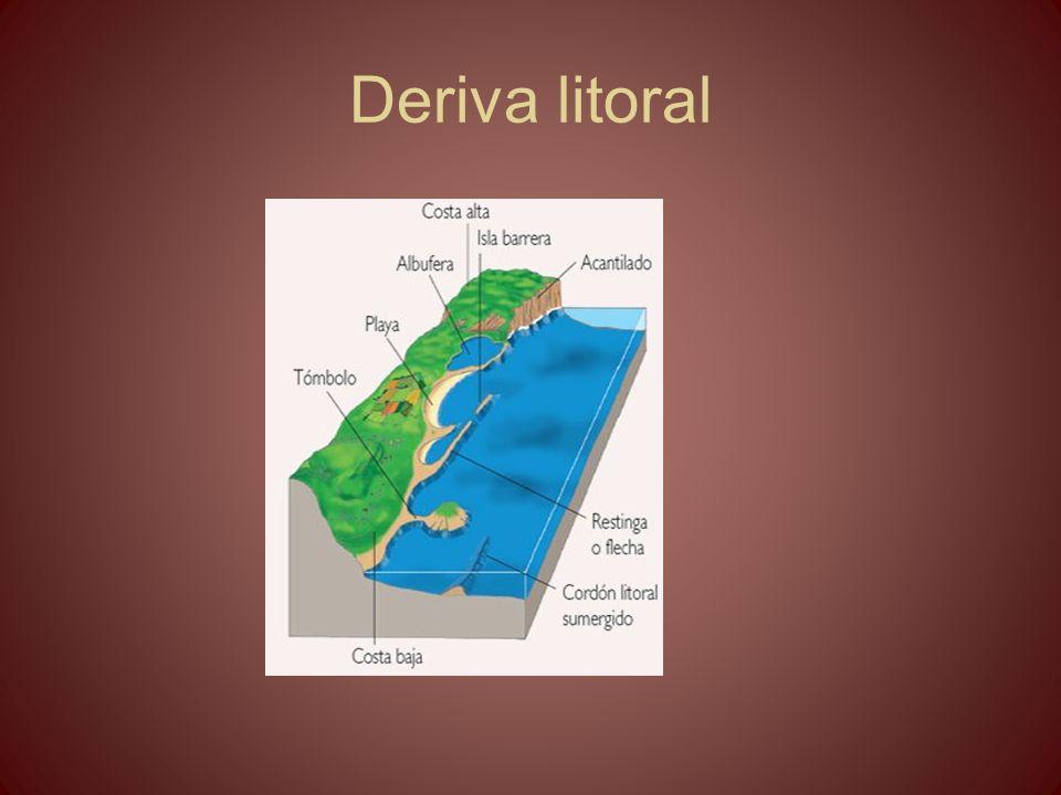 Deriva litoral