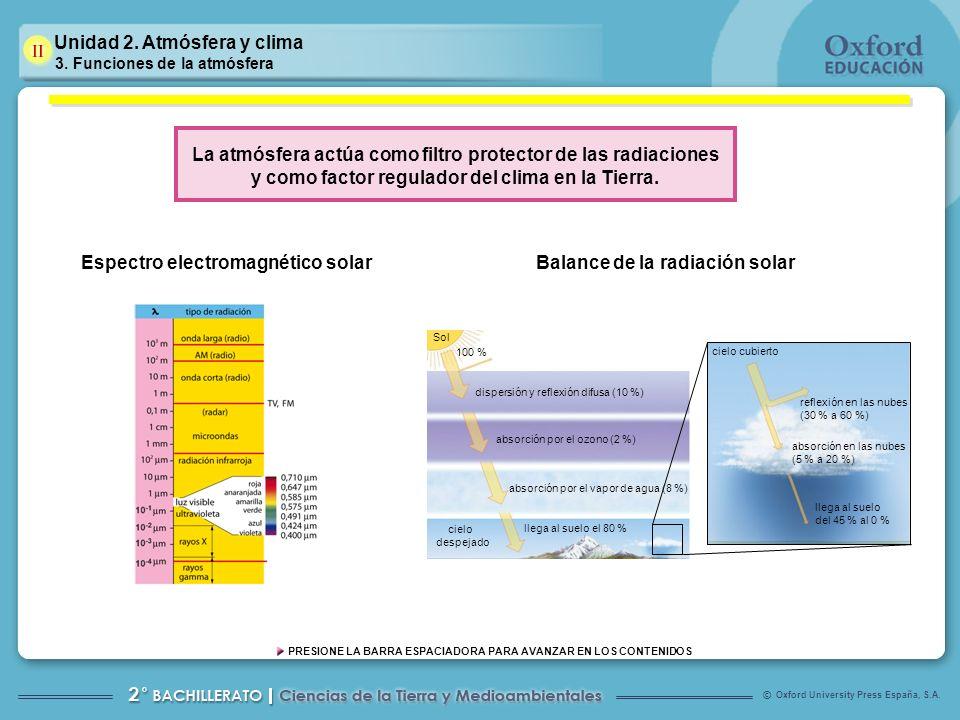 Oxford University Press España, S.A. © PRESIONE LA BARRA ESPACIADORA PARA AVANZAR EN LOS CONTENIDOS Balance de la radiación solar Sol cielo despejado