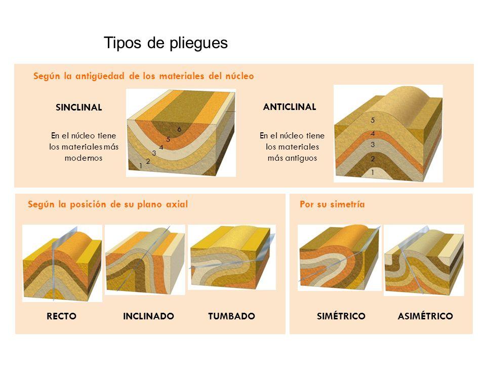 Tipos de pliegues Por su simetría Según la posición de su plano axial Según la antigüedad de los materiales del núcleo SINCLINAL ANTICLINAL 1 2 3 4 5