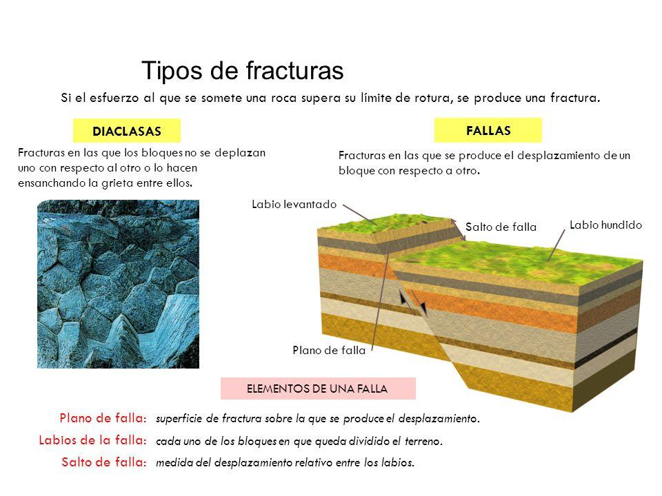 Tipos de fracturas Si el esfuerzo al que se somete una roca supera su límite de rotura, se produce una fractura. DIACLASAS FALLAS Fracturas en las que