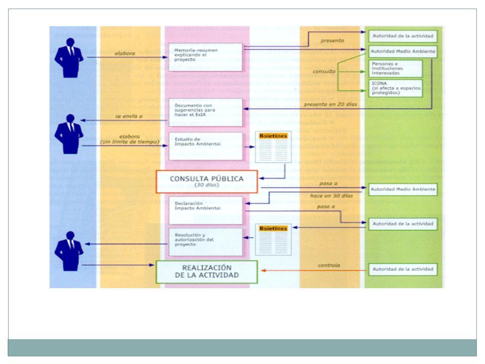 Fases en la elaboración de una EIA Descripción del proyecto.