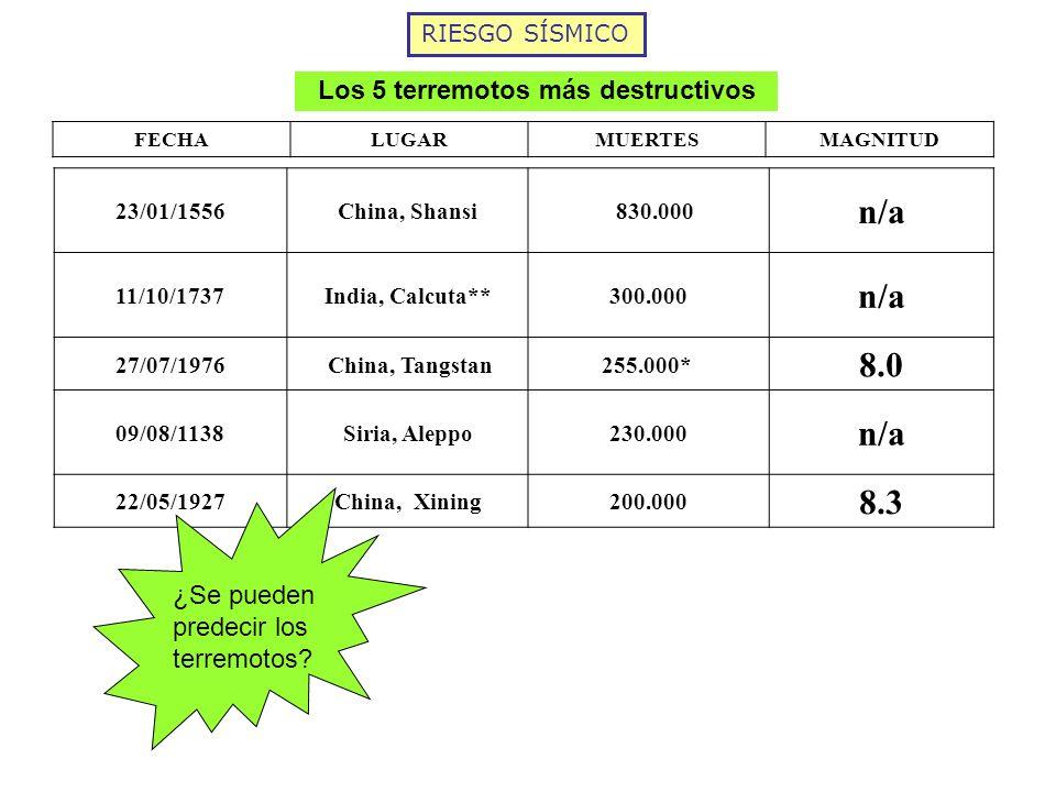 RIESGO SÍSMICO FECHALUGARMUERTESMAGNITUD 23/01/1556China, Shansi 830.000 n/a 11/10/1737India, Calcuta**300.000 n/a 27/07/1976 China, Tangstan255.000*