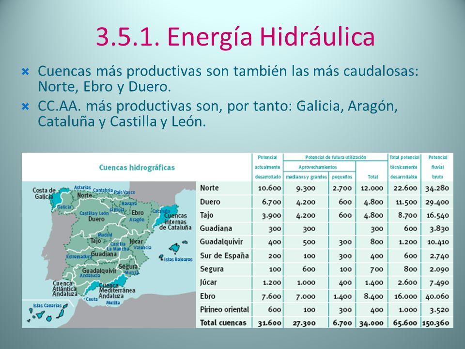 Cuencas más productivas son también las más caudalosas: Norte, Ebro y Duero. CC.AA. más productivas son, por tanto: Galicia, Aragón, Cataluña y Castil