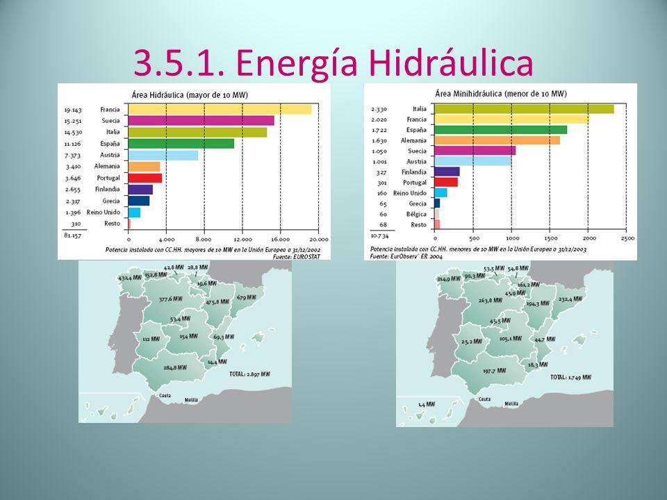 3.5.1. Energía Hidráulica