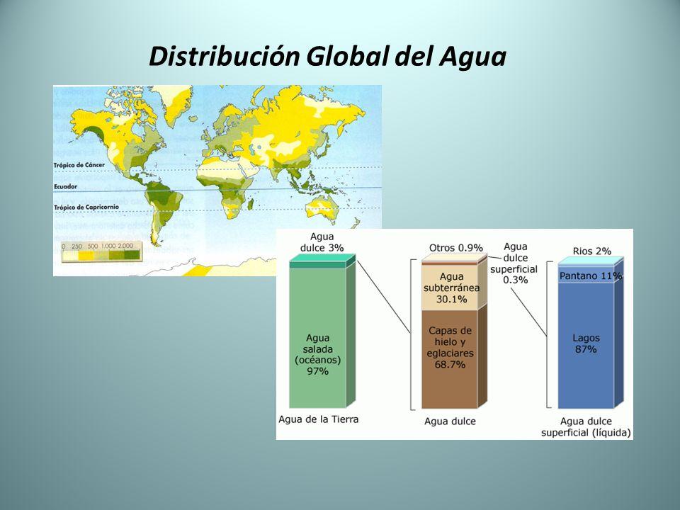 2.2.Tipos de Recursos Hídricos Aguas Superficiales: Proporcionan la mayoría del agua utilizada.