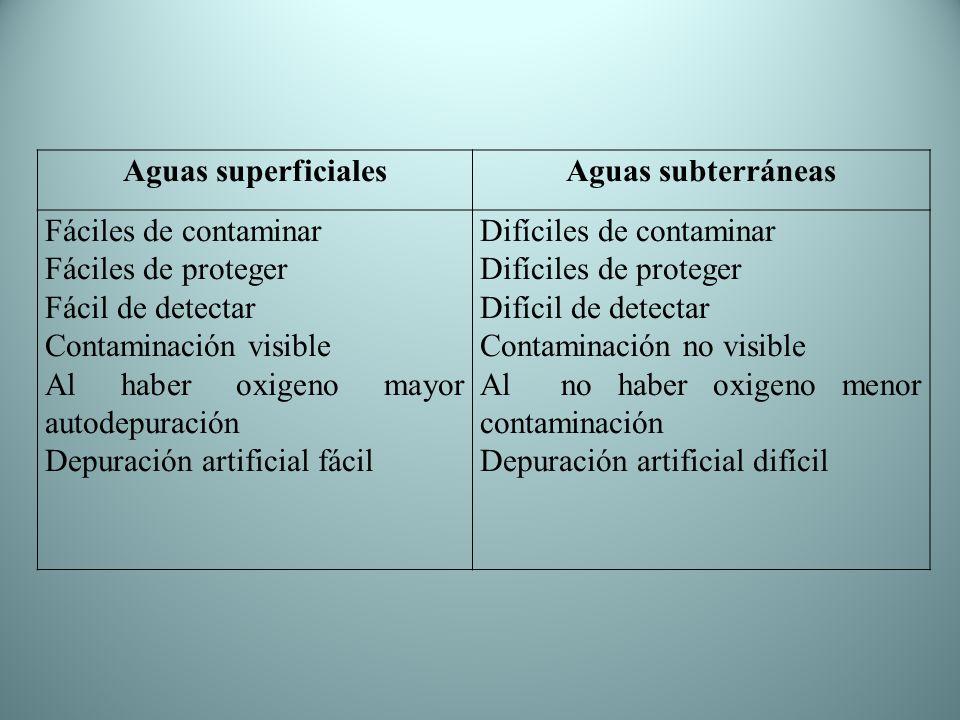 Aguas superficialesAguas subterráneas Fáciles de contaminar Fáciles de proteger Fácil de detectar Contaminación visible Al haber oxigeno mayor autodep