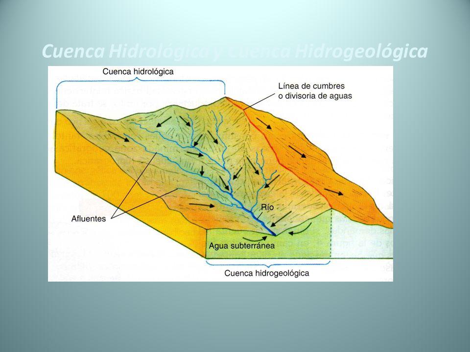 Cuenca Hidrológica y Cuenca Hidrogeológica