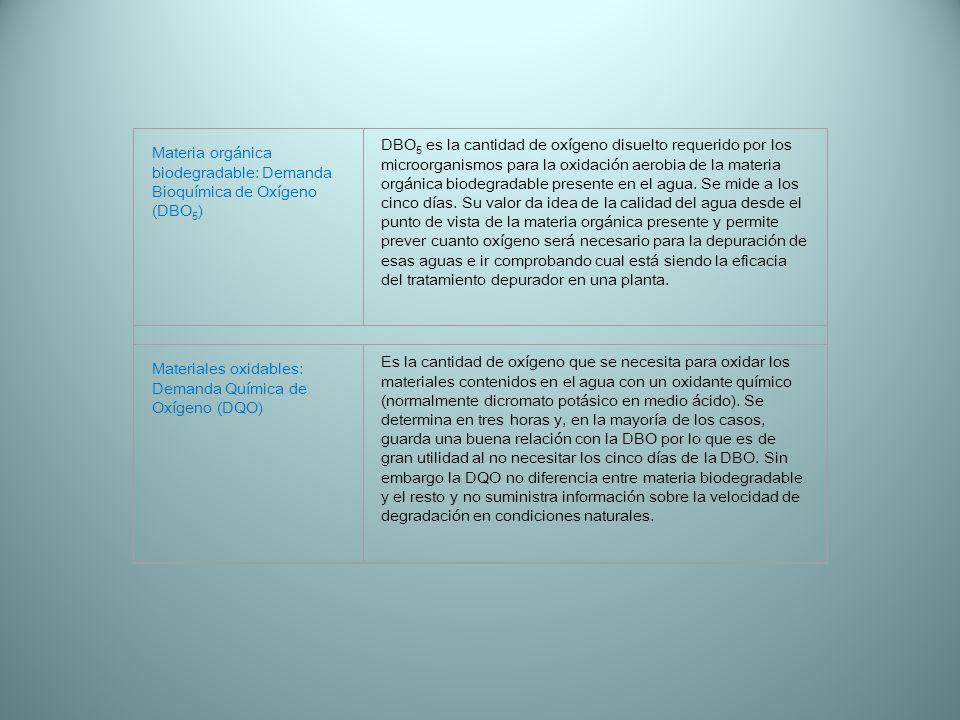 Materia orgánica biodegradable: Demanda Bioquímica de Oxígeno (DBO 5 ) DBO 5 es la cantidad de oxígeno disuelto requerido por los microorganismos para