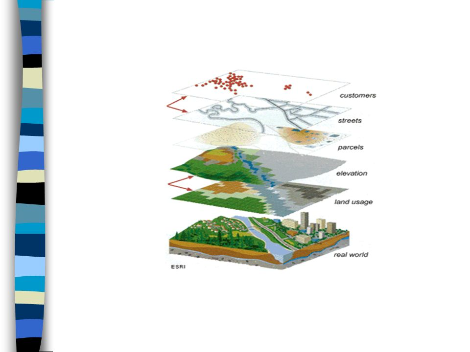 Componentes de un SIG Datos: conjunto de variables tomadas por observación y medición.