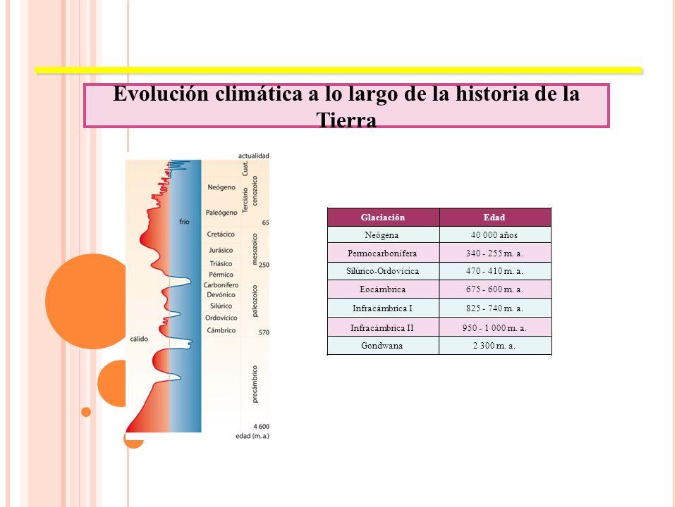 Evolución climática a lo largo de la historia de la Tierra 675 - 600 m.