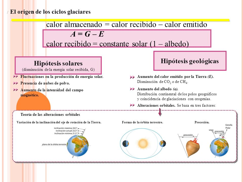 / El origen de los ciclos glaciares calor almacenado = calor recibido calor emitido A = G – E calor recibido = constante solar (1 – albedo) Hipótesis solares (disminución de la energía solar recibida, G) Fluctuaciones en la producción de energía solar.