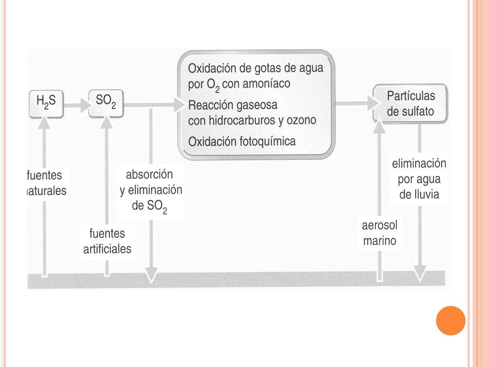 ÓXIDOS DE AZUFRE Y SULFATOS De todos los compuestos de Azufre el mas contaminante es el dióxido de azufre (SO2):gas acre, de olor y sabor picantes y m