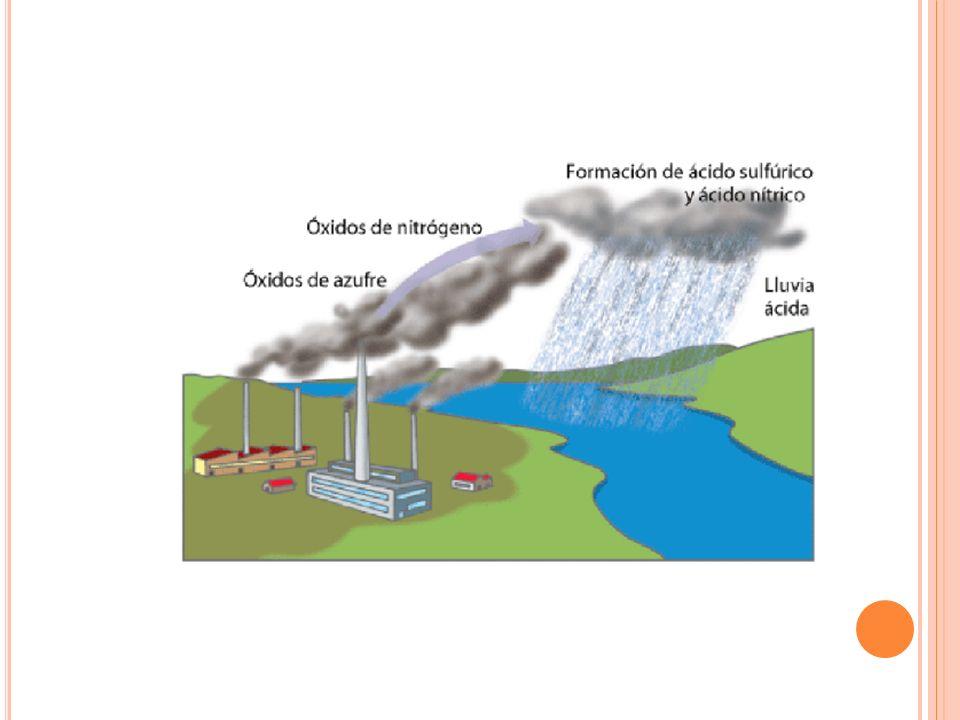 L LUVIA ÁCIDA Lluvia ligeramente ácida por el CO2 atmosférico. Puede disminuir su pH por los iones hidrógeno y entonces se habla de lluvia ácida. Agen