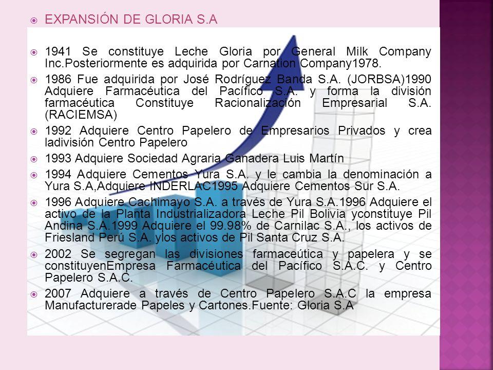 EXPANSIÓN DE GLORIA S.A 1941 Se constituye Leche Gloria por General Milk Company Inc.Posteriormente es adquirida por Carnation Company1978. 1986 Fue a
