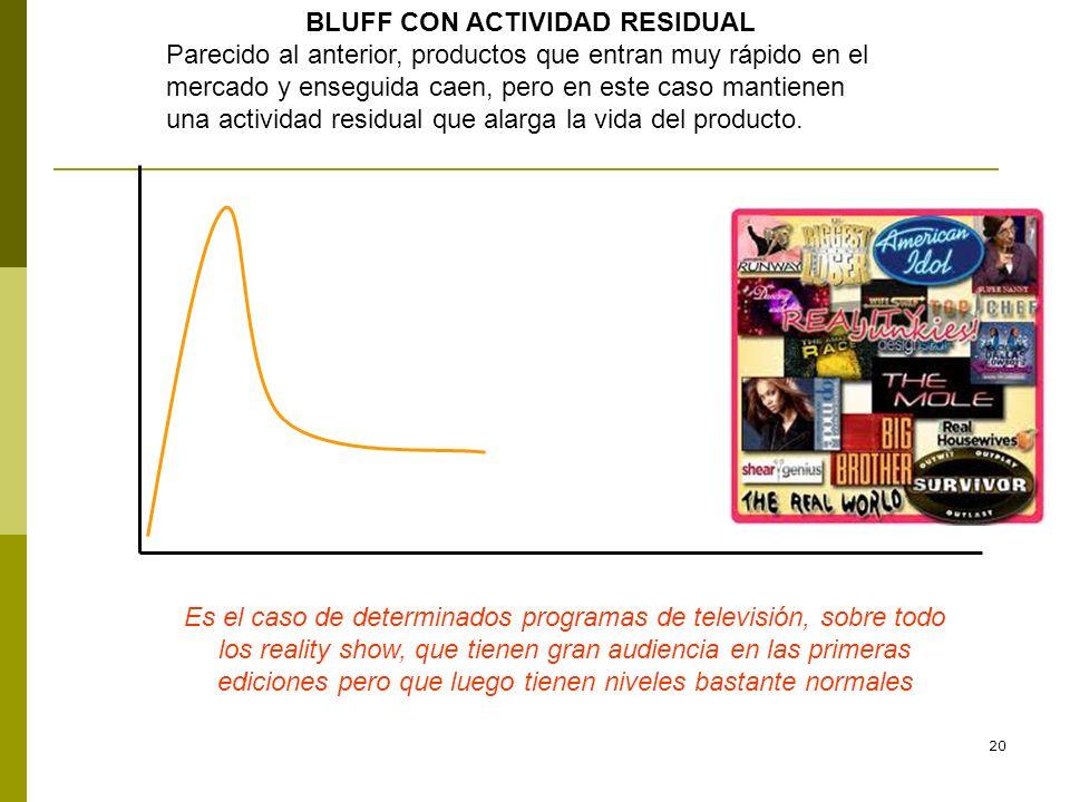 20 BLUFF CON ACTIVIDAD RESIDUAL Parecido al anterior, productos que entran muy rápido en el mercado y enseguida caen, pero en este caso mantienen una